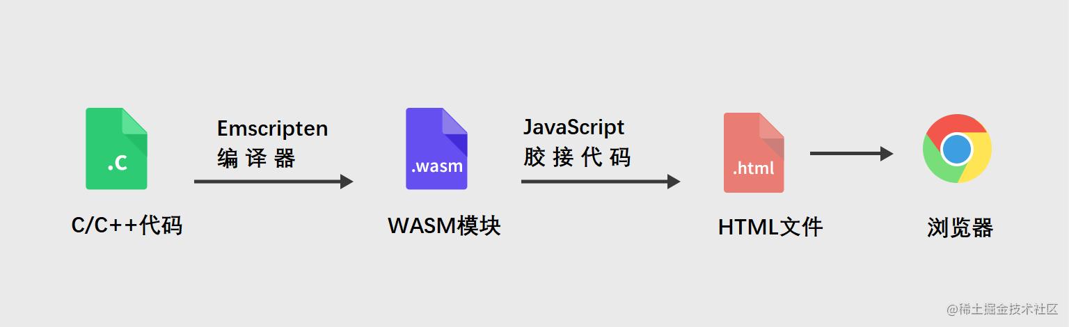 WebAssembly工作原理