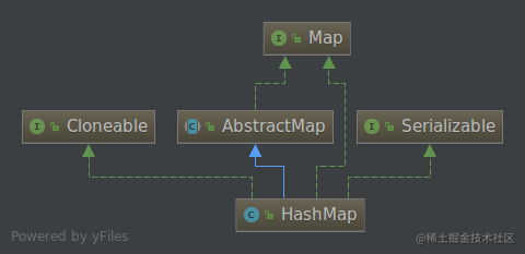 HashMap的UML图