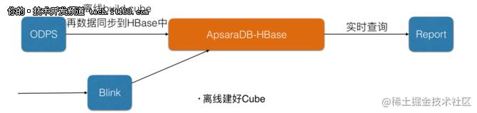 大数据时代数据库-云HBase架构&生态&实践