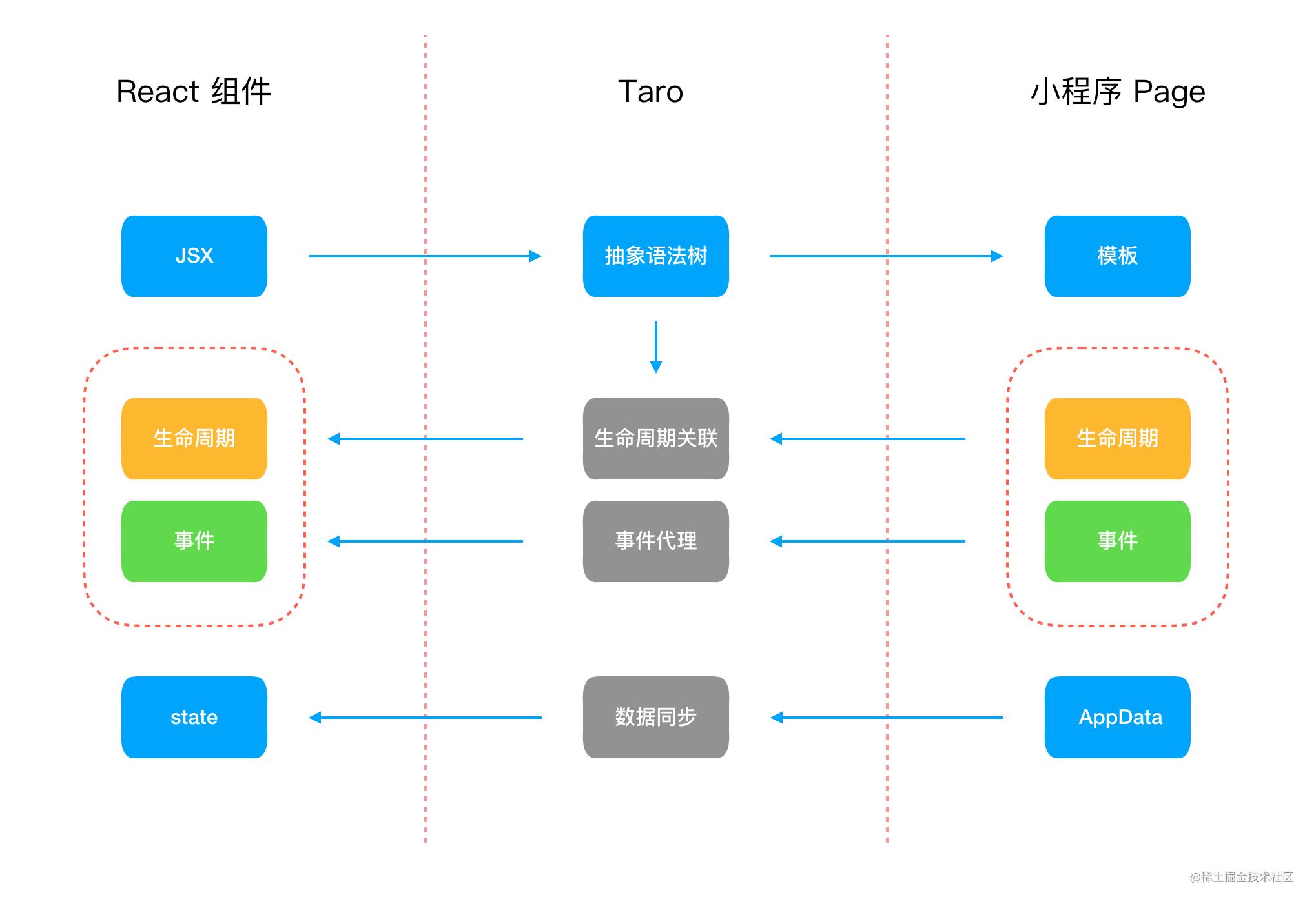 Taro原理
