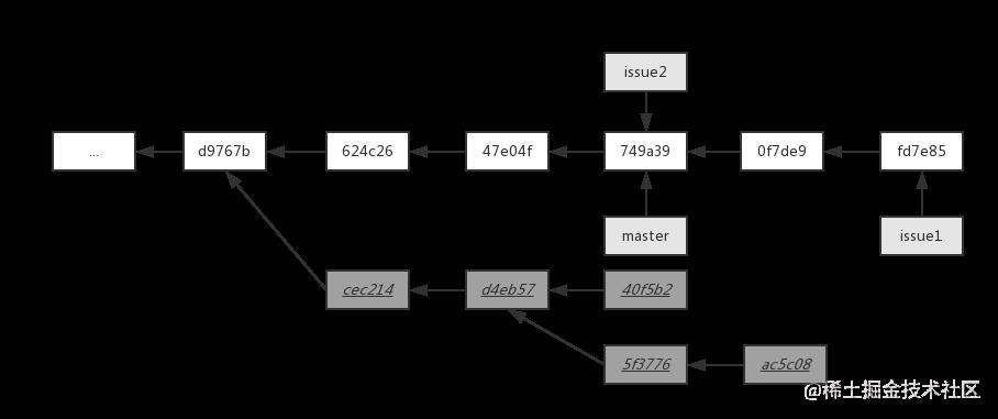 issue1分支变基后结构