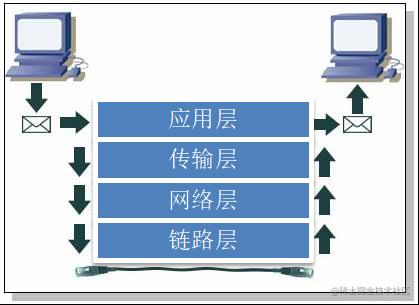 应用层、传输层、网络层和链路层