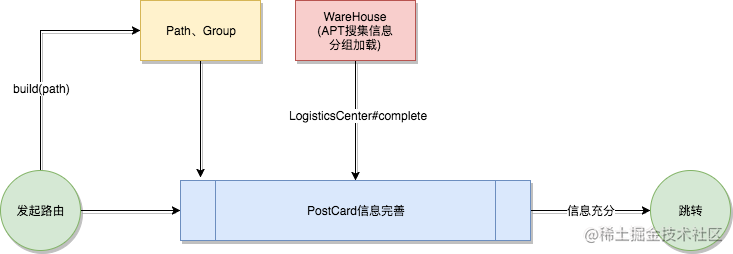 Arouter核心抽象