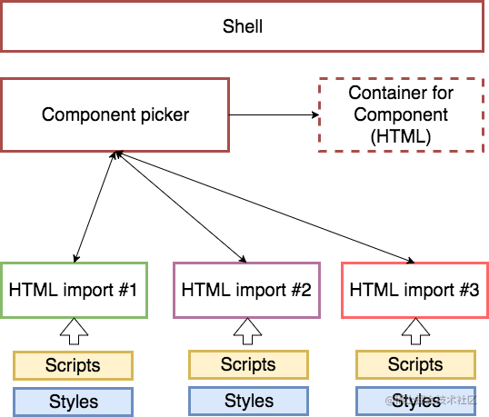 Web Components 架构