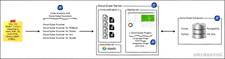 SonarQube基本架构图