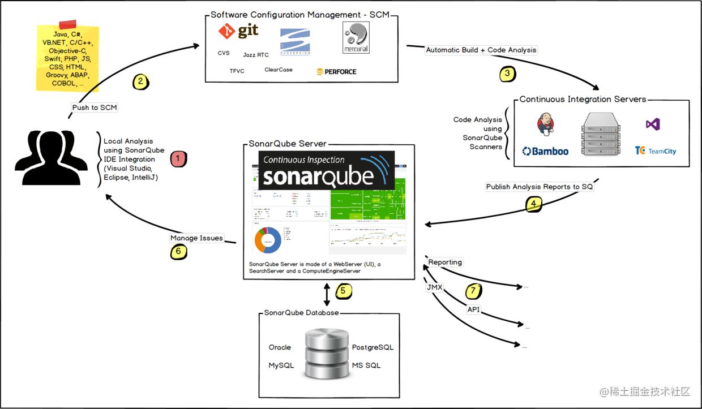 SonarQube与项目持续集成架构图