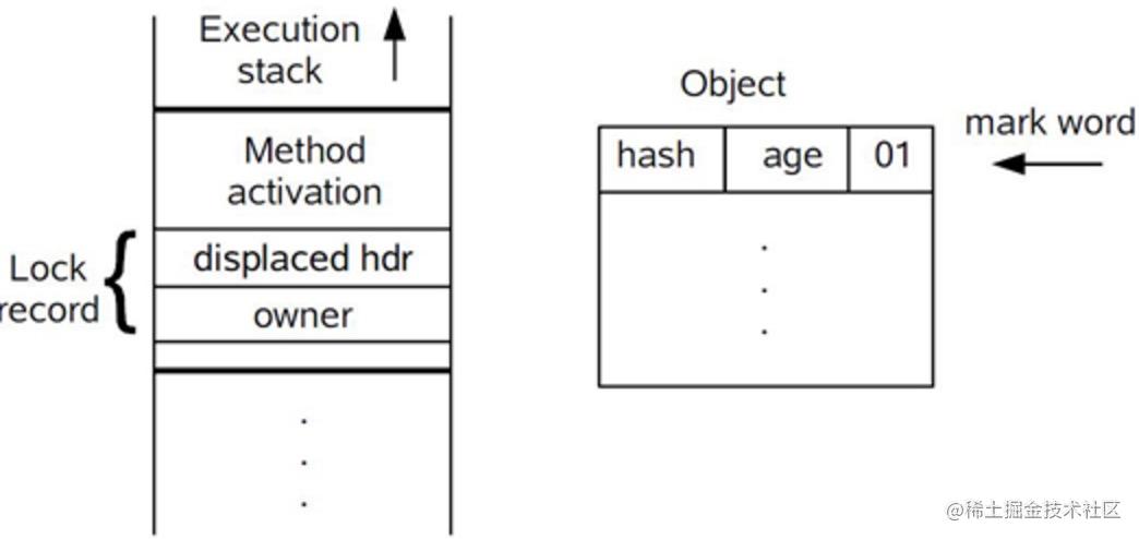 轻量级锁CAS操作之前线程堆栈与对象的状态