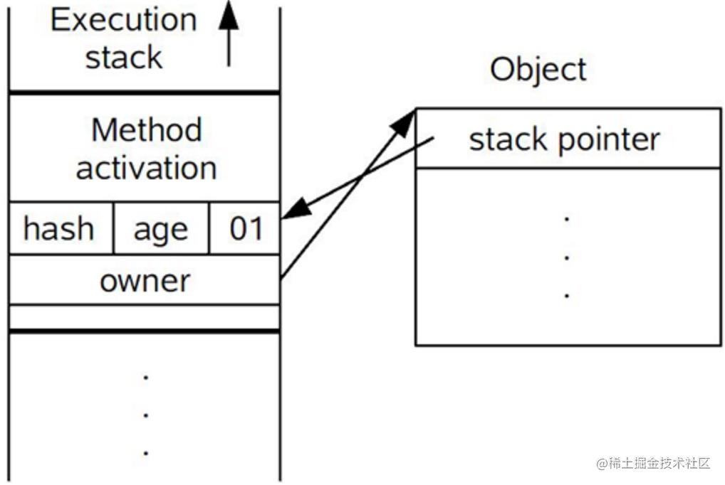 轻量级锁CAS操作之后线程堆栈与对象的状态