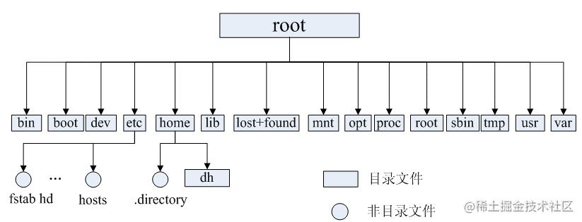 Linux的目录结构