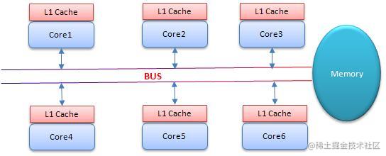 SMP(对称多处理器)架构