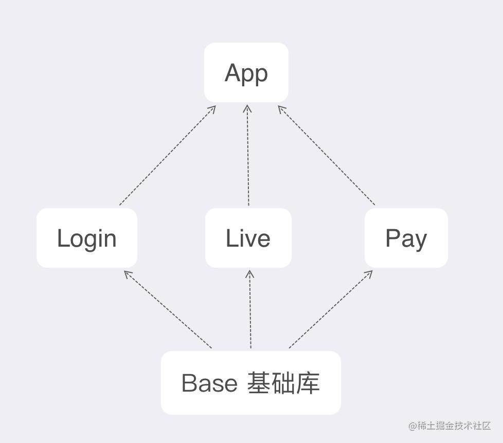 组件化基础架构图