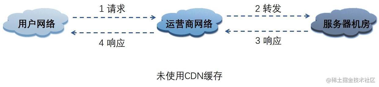 未使用CDN缓存