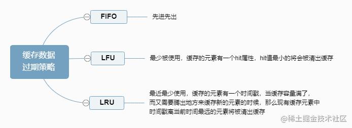 缓存数据过期策略.png