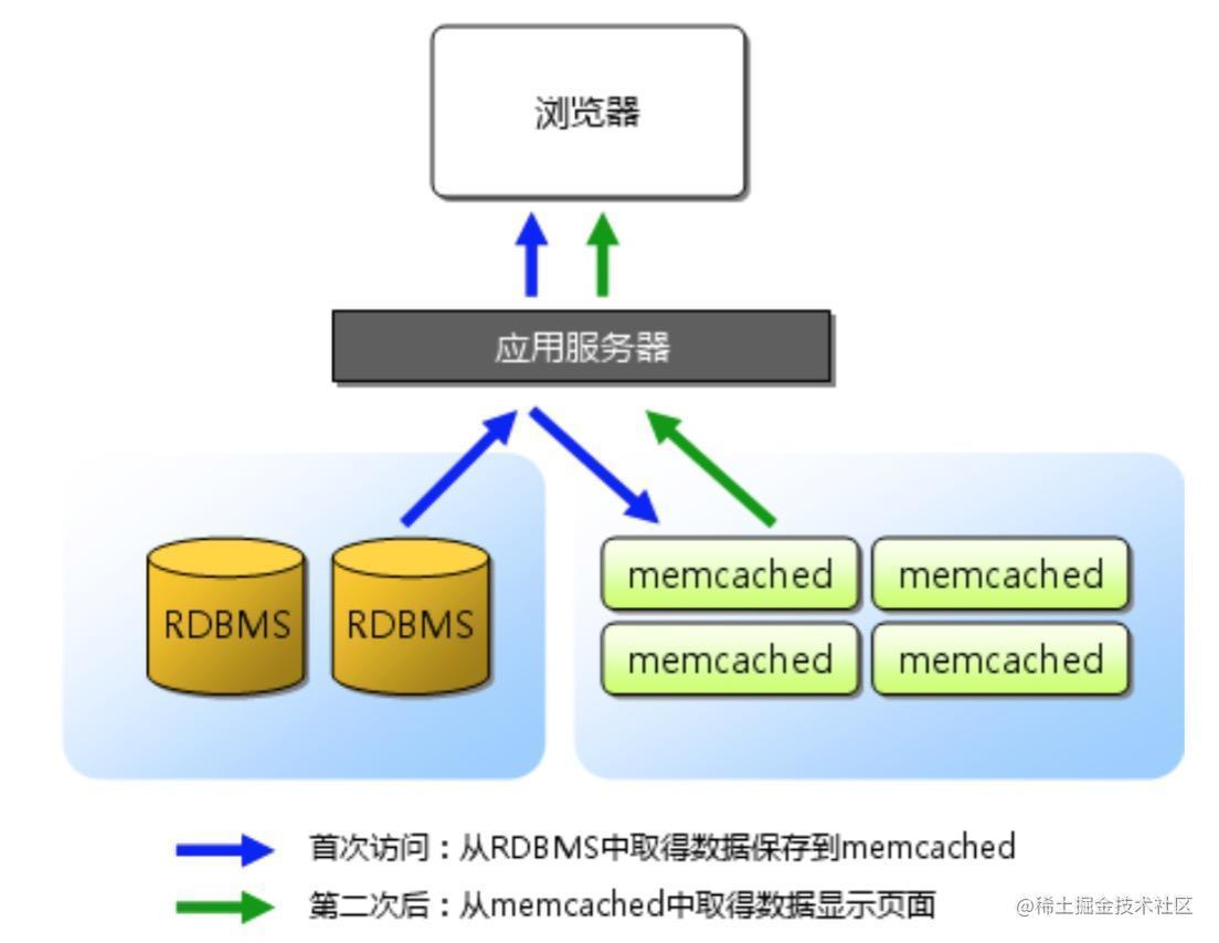 Memcached基本架构