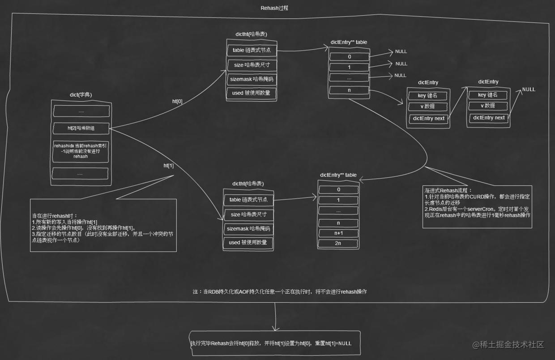 Rehash执行流程