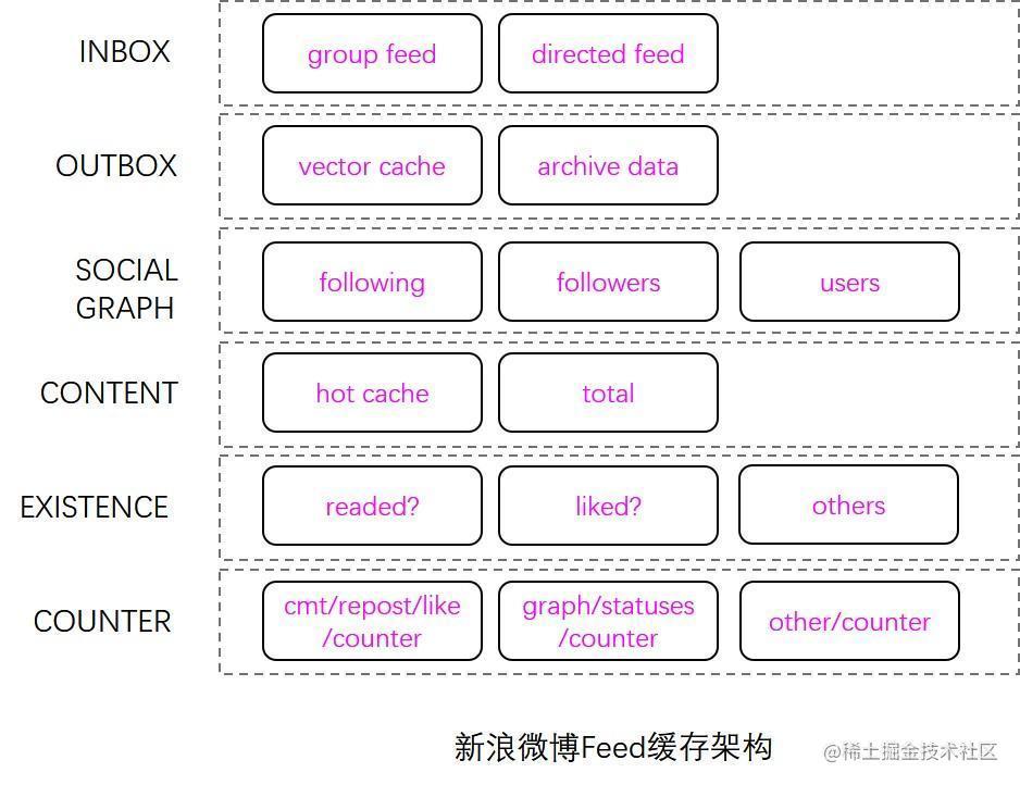 Feed缓存架构