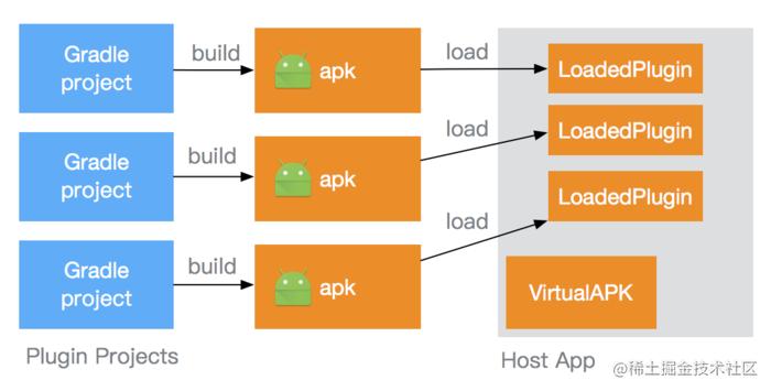 VirtualAPK 的工作过程