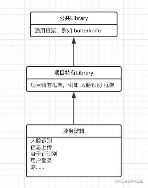 项目改造前结构