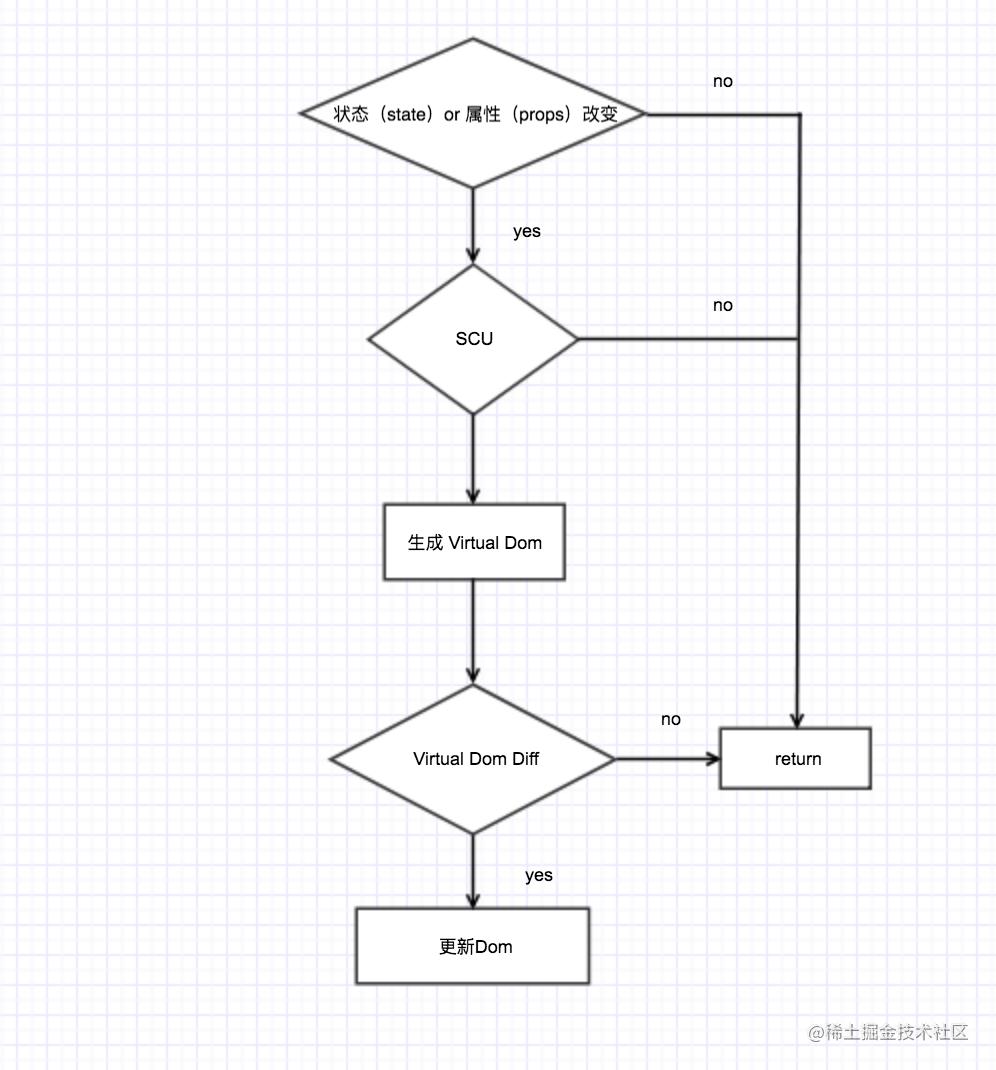 ▲组件更新流程