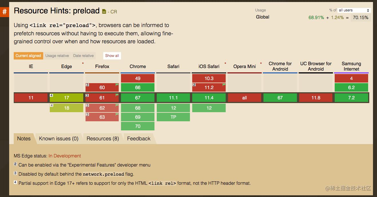 preload浏览器支持度