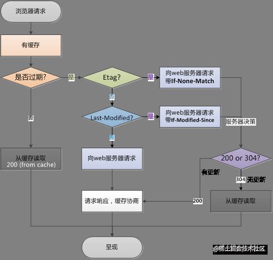 diagram-http