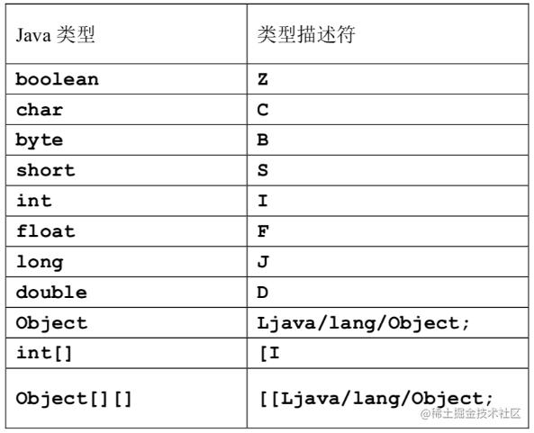 类型描述符