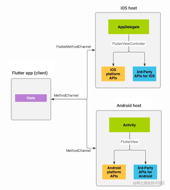 flutter-platform-channels