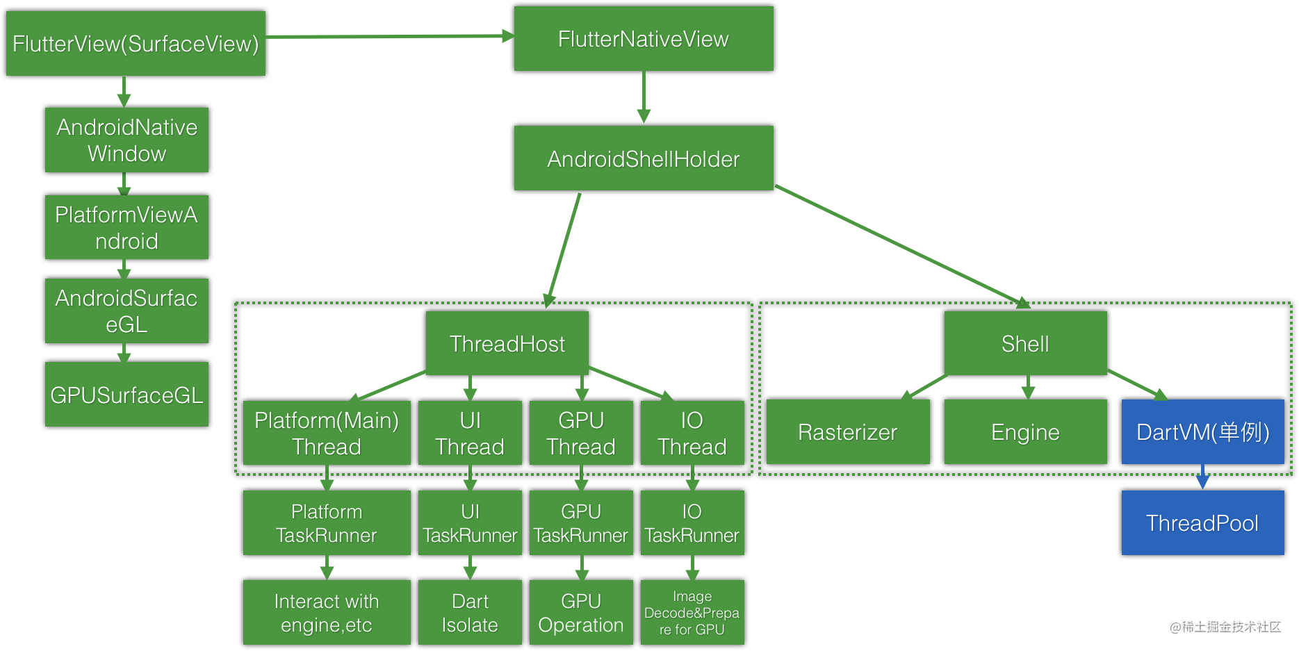 android-flutternativeview-logic-behind
