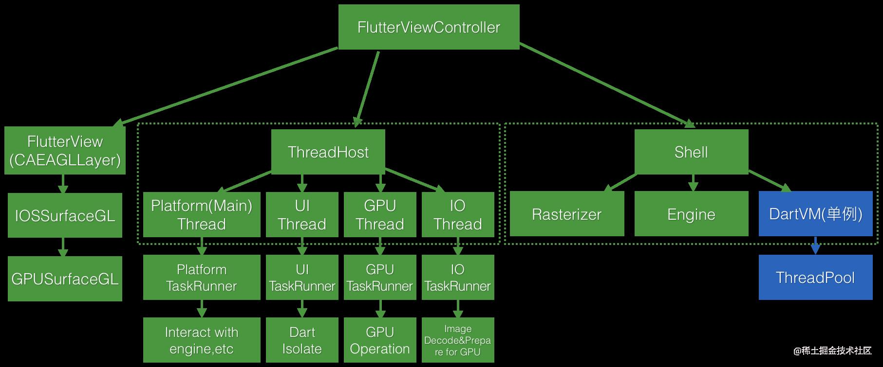 ios-flutterviewcontroller-logic-behind