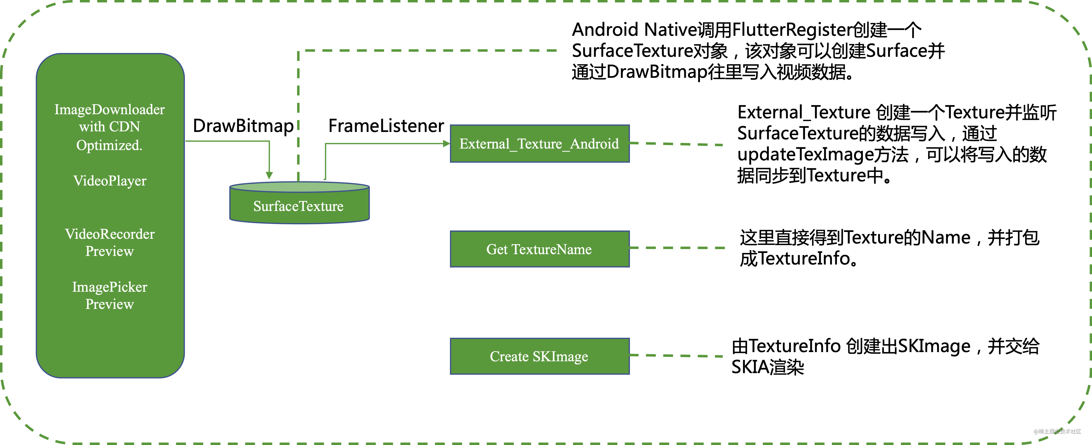 flutter-render-with-texture-layer-android