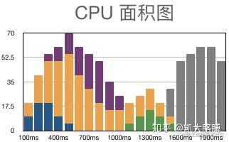 CPU 面积图