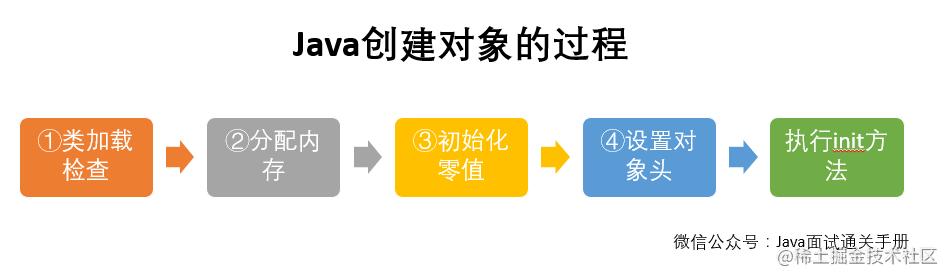 Java对象的创建过程
