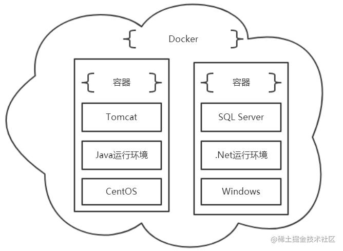 Docker和容器的关系