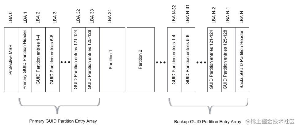 GPT结构