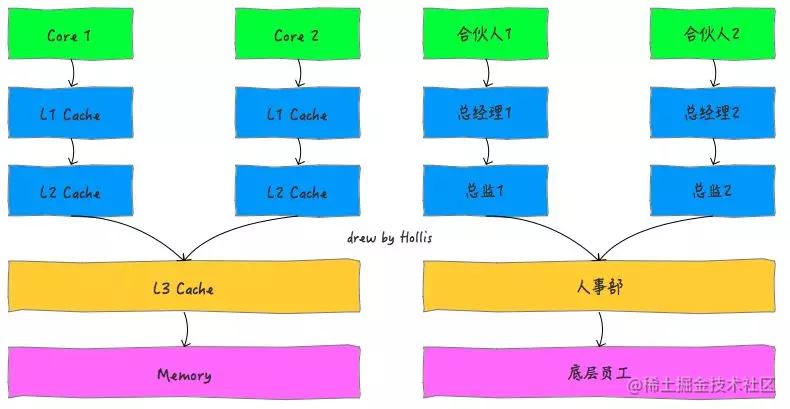 一个单CPU双核的缓存结构