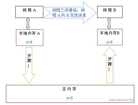 线程A与线程B之间通信