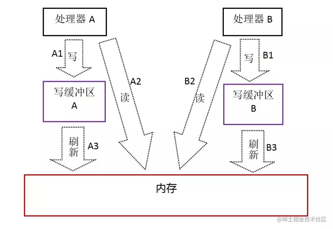 处理器A和处理器B并行执行程序