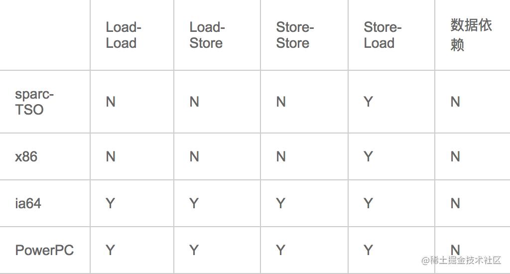 常见处理器允许的重排序类型