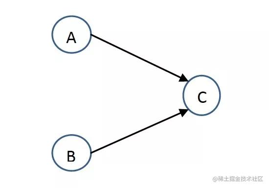 三个操作的数据依赖关系