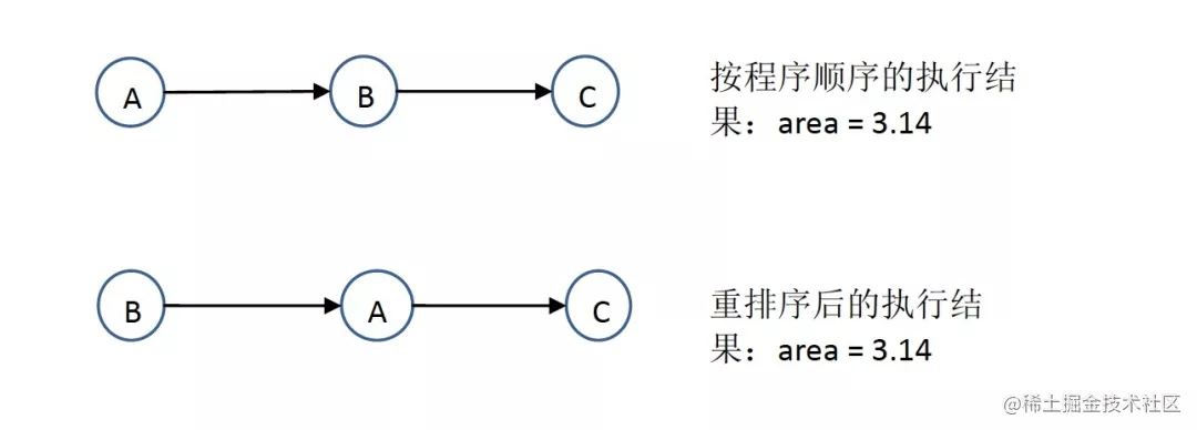 两种可能的执行顺序