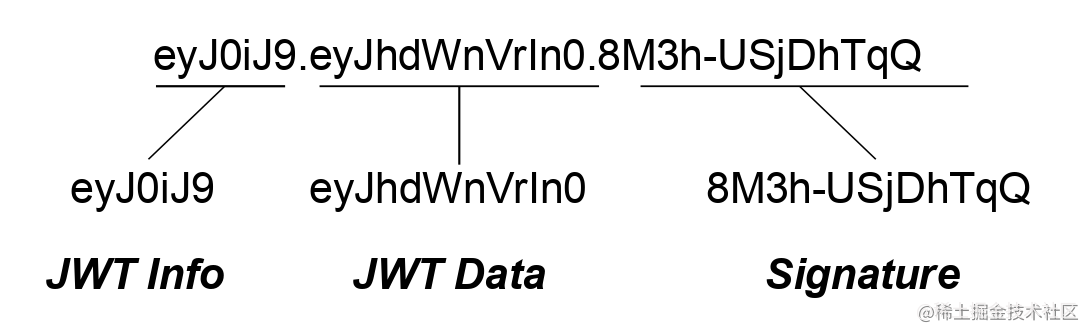 A illustration of the strings in a JSON Web Token