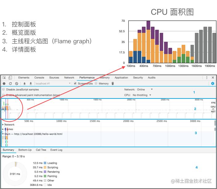 概览面板 - CPU 面积图