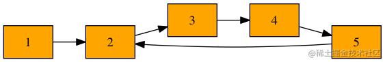 判断链表环