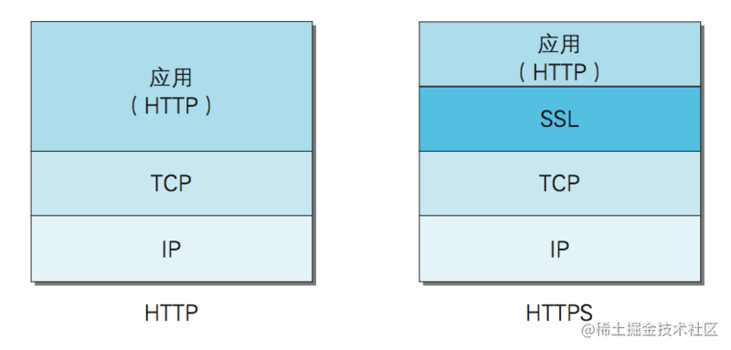 HTTP和HTTPS对比