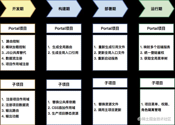 架构流程图