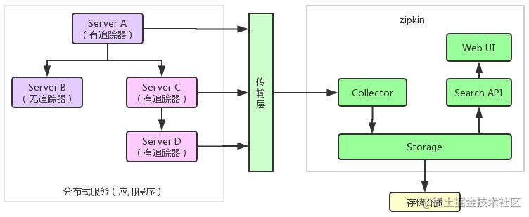 zipkin 结构图