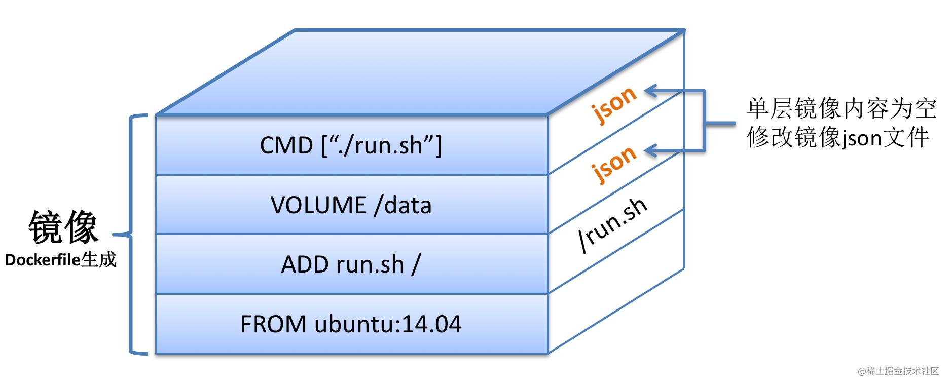 Docker镜像示意图