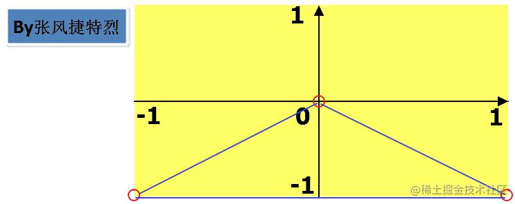 坐标系(二维).png