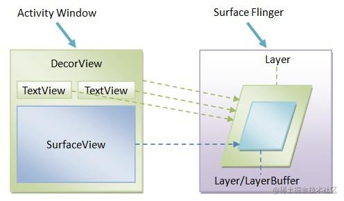 图1 SurfaceView及其宿主Activity窗口的绘图表面示意图