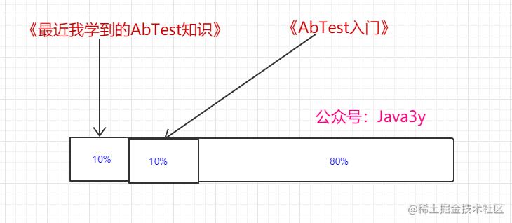 ABTest过程